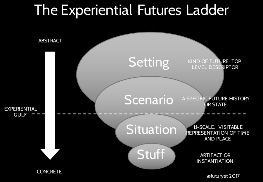 The experiential ladder